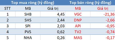"""Phiên 14/3: Khối ngoại quay đầu bán ròng hơn 270 tỷ đồng, tranh thủ """"gom hàng"""" VIC, VRE - Ảnh 2."""