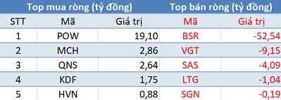 """Phiên 14/3: Khối ngoại quay đầu bán ròng hơn 270 tỷ đồng, tranh thủ """"gom hàng"""" VIC, VRE - Ảnh 3."""