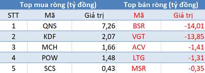 """Khối ngoại tiếp tục mua ròng trên HoSE, tập trung """"gom hàng"""" VIC, VRE trong phiên 15/3 - Ảnh 3."""