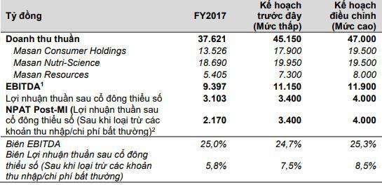 Masan Group tăng 10% chỉ tiêu lãi 2018 sau thắng lợi quý 1, liệu có quá vội vã? - Ảnh 1.