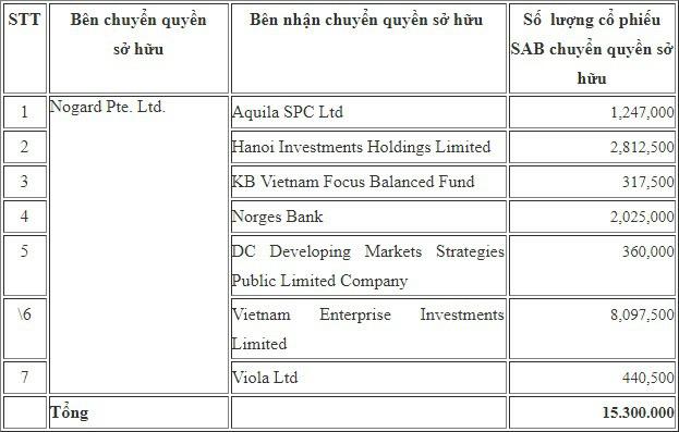 Dragon Capital mua 15 triệu cổ phiếu của Sabeco - Ảnh 1.