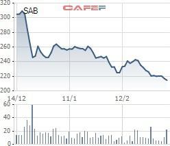 Dragon Capital mua 15 triệu cổ phiếu của Sabeco - Ảnh 2.
