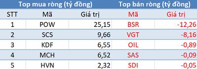 Bất chấp khối ngoại bán ròng hơn 1.000 tỷ đồng, VnIndex vẫn vượt 1.150 điểm trong phiên review ETF - Ảnh 3.