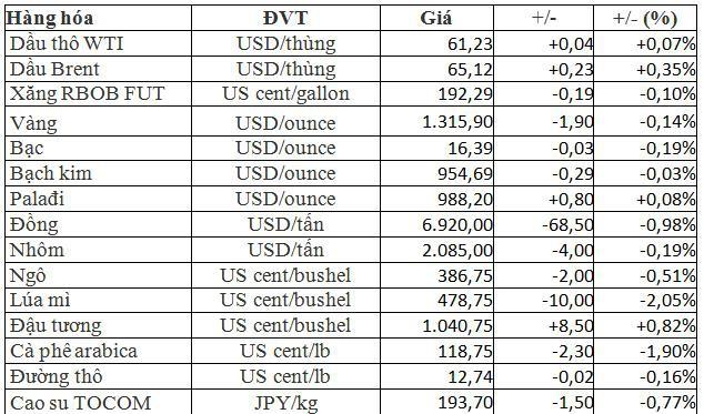 Thị trường hàng hóa ngày 16/3: Cao su và dầu tăng tiếp; nhôm, vàng, đường giảm mạnh, gạo biến động - Ảnh 1.