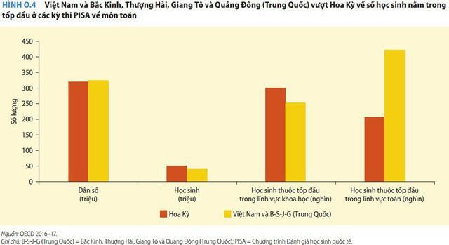 Chuyên gia nước ngoài: Việt Nam là câu chuyện thành công của khu vực, khi học sinh nghèo cũng học giỏi hơn học sinh các nước giàu - Ảnh 3.