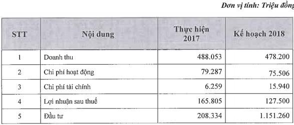 Long Hậu (LHG): Kế hoạch LNST 127,5 tỷ đồng năm 2018, giảm 17,5% so với năm 2017 - Ảnh 1.