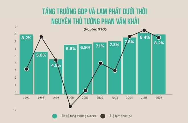 Ký ức của chuyên gia kinh tế Phạm Chi Lan về vị Thủ tướng từ nhiệm sớm một năm vì thiện ý phát triển đất nước - Ảnh 4.