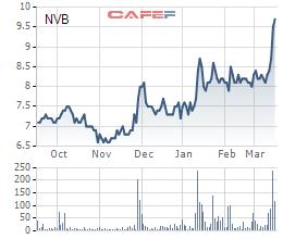Cổ phiếu NVB của Ngân hàng Quốc tăng liên tục