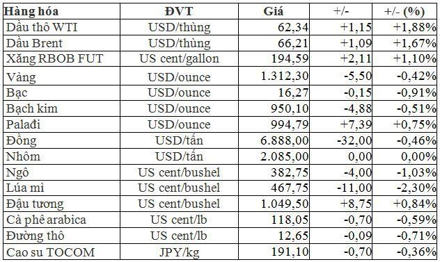 Thị trường hàng hóa ngày 17/3: Dầu thô tăng vọt, còn lại giá khí gas, vàng bạc, thép, cao su, chè, đường đều giảm  - Ảnh 1.
