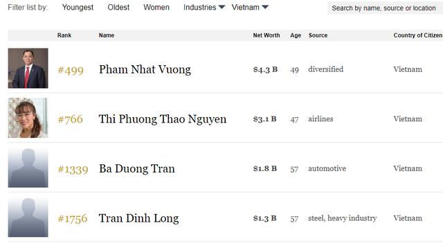 Tín hiệu bình đẳng giới đang tốt lên tại Việt Nam nhìn từ nữ tỷ phú Forbes Nguyễn Thị Phương Thảo - Ảnh 1.