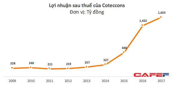 Cổ phiếu giảm 35% bất chấp thị trường đi lên, điều gì đang diễn ra với ông vua ngành xây dựng Coteccons? - Ảnh 3.