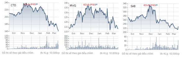 VN-Index sắp phá đỉnh 11 năm, nhưng cuộc vui không dành cho tất cả khi nhiều cổ phiếu lớn đã giảm giá không ngừng - Ảnh 1.