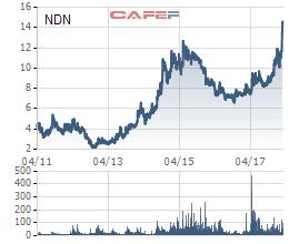 Cổ phiếu NDN đang liên tục phá đỉnh, Nhà Đà Nẵng vẫn lên kế hoạch mua 1 triệu cổ phiếu quỹ - Ảnh 1.