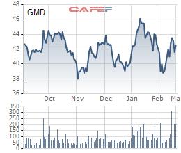 Bán 2 công ty con, Gemadept lãi đột biến hơn 1.200 tỷ đồng sau 2 tháng đầu năm - Ảnh 1.