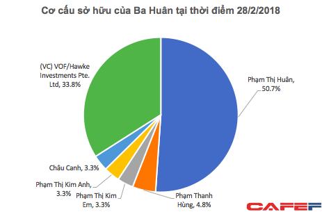 VinaCapital chính thức sở hữu gần 34% của Ba Huân, định giá công ty ở mức 100 triệu USD - Ảnh 1.