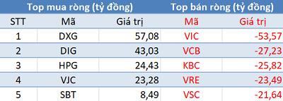 Bất chấp khối ngoại bán ròng gần 170 tỷ, VnIndex vẫn bật tăng hơn 5 điểm trong phiên cuối tuần - Ảnh 1.