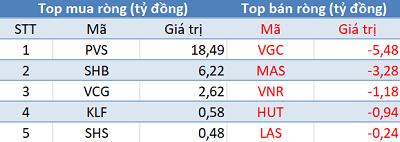 Bất chấp khối ngoại bán ròng gần 170 tỷ, VnIndex vẫn bật tăng hơn 5 điểm trong phiên cuối tuần - Ảnh 2.