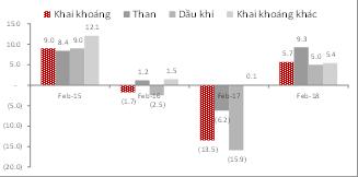 Kịch bản tích cực GDP quý 1 năm 2018 có thể chạm ngưỡng 8% - Ảnh 3.