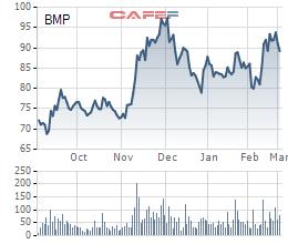 SCIC đăng ký bán hơn 24 triệu cổ phần Nhựa Bình Minh, giá cổ phiếu BMP tiếp tục giảm - Ảnh 1.
