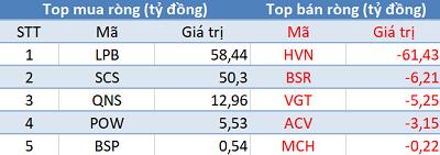 Khối ngoại bán ròng hơn 320 tỷ trên HoSE, VnIndex gặp khó trước ngưỡng 1.160 điểm - Ảnh 3.