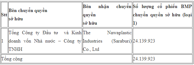 SCIC đã hoàn tất thủ tục chuyển quyền sở hữu hơn 24 triệu cổ phần Nhựa Bình Minh sang cho NĐT Thái Lan - Ảnh 1.