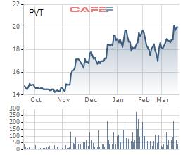 PVcomBank đã thoái hơn 1,6 triệu cổ phần tại PVT - Ảnh 1.