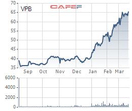 """Cổ đông mua cổ phần ưu đãi cổ tức của VPBank """"ngậm ngùi"""" nhìn cổ phiếu VPB phi như bay trên sàn chứng khoán - Ảnh 1."""