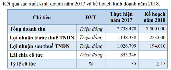 Đường Quảng Ngãi: Lãi nghìn tỷ năm 2017 vẫn khiêm tốn đặt kế hoạch lãi 200 tỷ đồng năm 2018 - Ảnh 1.