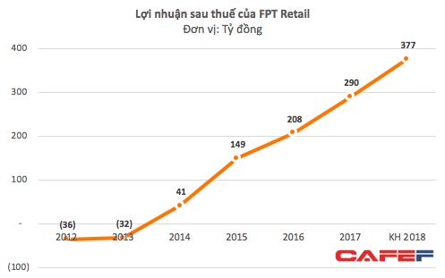 FPT Retail đặt kế hoạch lợi nhuận tăng trưởng 30%, chia cổ phiếu thưởng tỷ lệ 70% - Ảnh 2.
