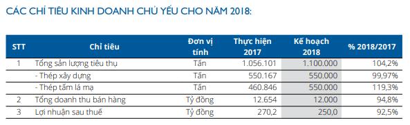 SMC trình phương án trả cổ tức năm 2017 tỷ lệ 40%; mục tiêu lãi sau thuế 250 tỷ đồng năm 2018 - Ảnh 2.
