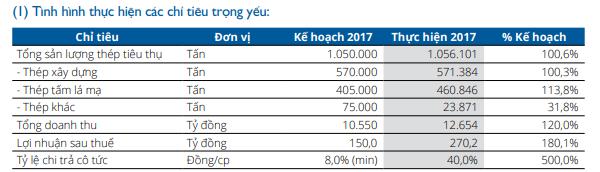 SMC trình phương án trả cổ tức năm 2017 tỷ lệ 40%; mục tiêu lãi sau thuế 250 tỷ đồng năm 2018 - Ảnh 1.
