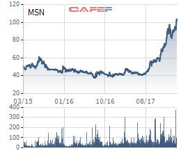 MRC Ltd bán sạch 18 triệu cổ phiếu MSN, chốt lãi 60% sau 2 năm đầu tư - Ảnh 1.
