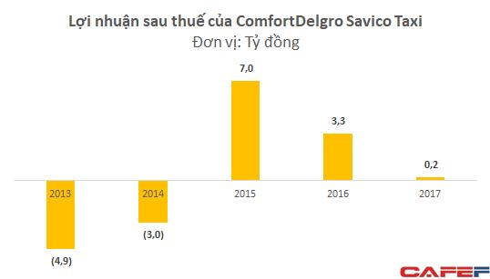 Công ty taxi 13 năm tuổi của Savico rút khỏi cuộc chơi do cạnh tranh gay gắt từ Uber, Grab - Ảnh 1.