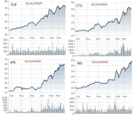 Đầu tư dòng bank: Đã đến lúc chuyển từ đầu cơ sang đầu tư! - Ảnh 1.