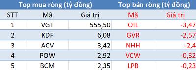VnIndex lấy lại những gì đã mất, khối ngoại mua ròng hơn 555 tỷ VGT trong ngày đầu tuần - Ảnh 3.