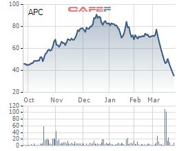 Chiếu xạ An Phú (APC) bất ngờ điều chỉnh giá phát hành riêng lẻ lên 40.000 đồng/cp, cao gấp đôi kế hoạch ban đầu - Ảnh 1.