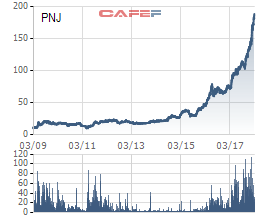Bứt phá không ngừng nghỉ, PNJ và Vicostone chuẩn bị gia nhập câu lạc bộ tỷ đô vốn hóa - Ảnh 2.