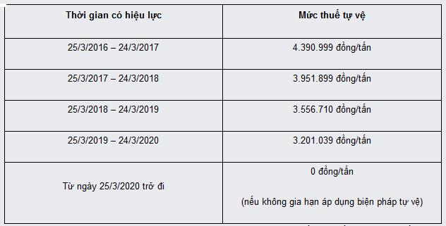 Áp dụng thuế tự vệ toàn cầu từ 3,2 - 4,4 triệu đồng/tấn với bột ngọt nhập khẩu vào Việt Nam - Ảnh 1.