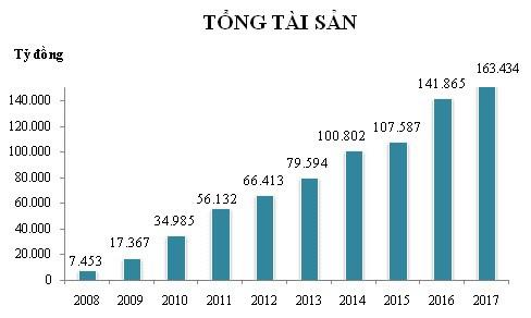 10 năm, LienVietPostBank lớn gấp 22 lần - Ảnh 1.