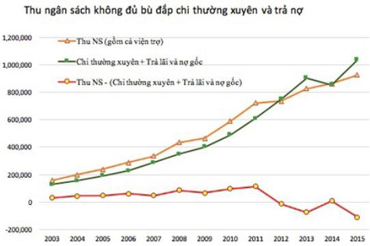 TS Huỳnh Thế Du: Việt Nam đang đối mặt với 3 thách thức lớn nhất cho nền kinh tế - Ảnh 1.