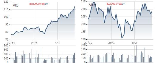 Vingroup lăm le soán ngôi giá trị vốn hóa lớn nhất thị trường chứng khoán của Vinamilk - Ảnh 1.