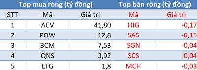 """Khối ngoại trở lại mua ròng hơn 150 tỷ trong phiên 28/3, tập trung """"gom hàng"""" VHC, VIC - Ảnh 3."""