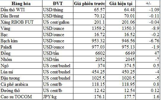 Thị trường hàng hóa ngày 28/3: Giá đồng, thép và cao su tăng trở lại; dầu, vàng, bạc đảo chiều đi xuống - Ảnh 1.
