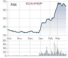 SSIAM vừa bán hết gần 9 triệu cổ phần tại PAN và SSC - Ảnh 1.