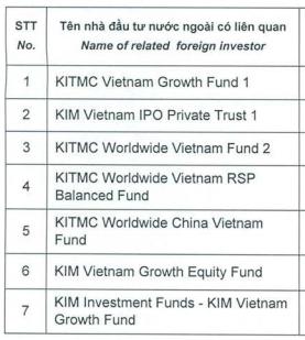 Nhóm quỹ Hàn Quốc Korea Investment Management (KIM) vừa trở thành cổ đông lớn của CTCK Bản Việt - Ảnh 1.
