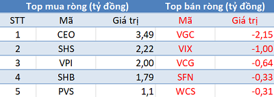 Phiên 29/3: Khối ngoại quay đầu bán ròng gần 100 tỷ trên HoSE, VnIndex mất mốc 1.170 điểm - Ảnh 2.