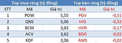 Phiên 29/3: Khối ngoại quay đầu bán ròng gần 100 tỷ trên HoSE, VnIndex mất mốc 1.170 điểm - Ảnh 3.