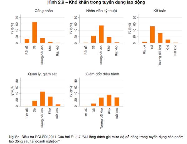 """Vì sao doanh nghiệp FDI """"chê"""" chất lượng lao động Việt Nam - Ảnh 1."""