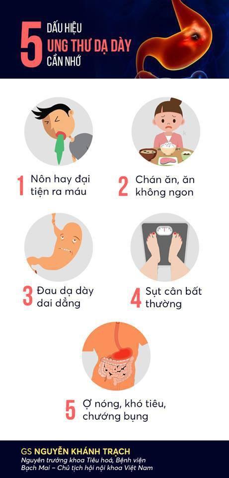 Ung thư dạ dày hết sức nguy hiểm: 5 dấu hiệu quan trọng cần nhớ - Ảnh 1.