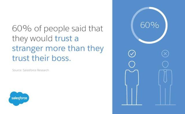 Những hành vi nào của lãnh đạo khiến nhân viên bất mãn, giảm năng suất làm việc? - Ảnh 3.